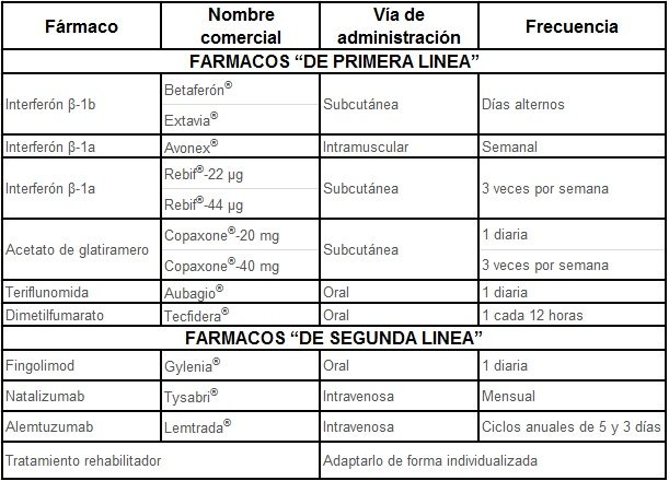 sociedad-gallega-de-neurologia-esclerosis-multiple